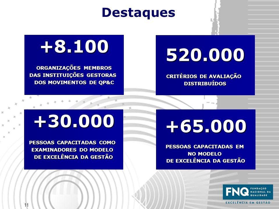 11 +30.000 PESSOAS CAPACITADAS COMO EXAMINADORES DO MODELO DE EXCELÊNCIA DA GESTÃO 520.000 CRITÉRIOS DE AVALIAÇÃO DISTRIBUÍDOS +65.000 PESSOAS CAPACITADAS EM NO MODELO DE EXCELÊNCIA DA GESTÃO +8.100 ORGANIZAÇÕES MEMBROS DAS INSTITUIÇÕES GESTORAS DOS MOVIMENTOS DE QP&C Destaques