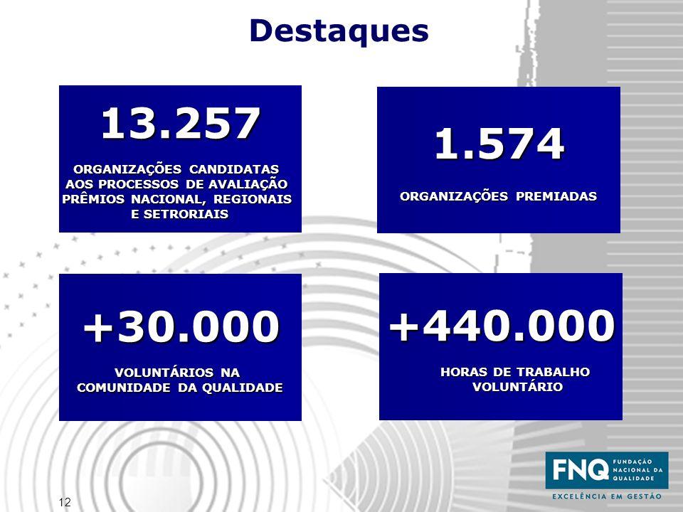 12 1.574 ORGANIZAÇÕES PREMIADAS 13.257 ORGANIZAÇÕES CANDIDATAS AOS PROCESSOS DE AVALIAÇÃO PRÊMIOS NACIONAL, REGIONAIS E SETRORIAIS +30.000 VOLUNTÁRIOS NA COMUNIDADE DA QUALIDADE +440.000 HORAS DE TRABALHO VOLUNTÁRIO Destaques