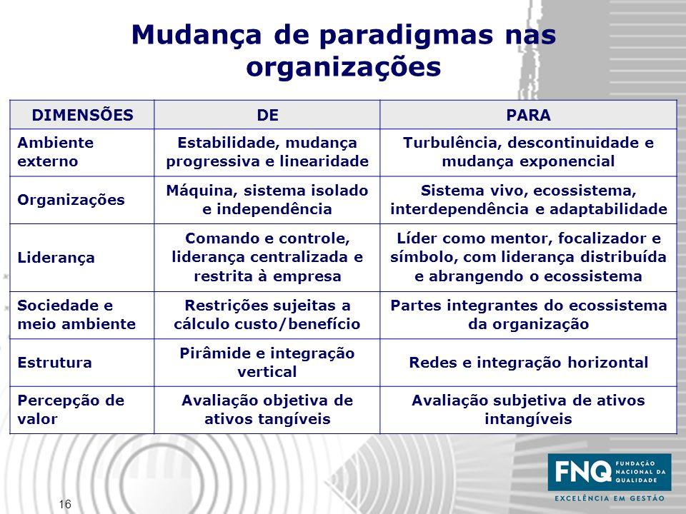 16 Mudança de paradigmas nas organizações DIMENSÕESDEPARA Ambiente externo Estabilidade, mudança progressiva e linearidade Turbulência, descontinuidad