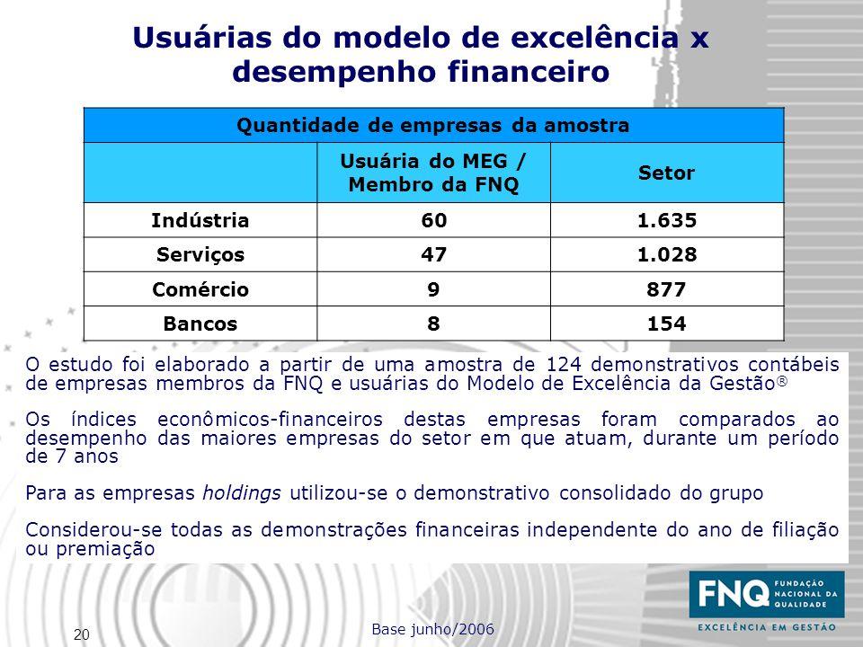 20 O estudo foi elaborado a partir de uma amostra de 124 demonstrativos contábeis de empresas membros da FNQ e usuárias do Modelo de Excelência da Ges
