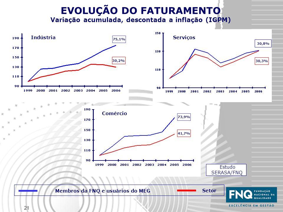21 EVOLUÇÃO DO FATURAMENTO Variação acumulada, descontada a inflação (IGPM) Estudo SERASA/FNQ Membros da FNQ e usuários do MEG Setor Indústria 30,3% 30,8% Serviços 30,2% 75,1% Comércio 41,7% 73,9%