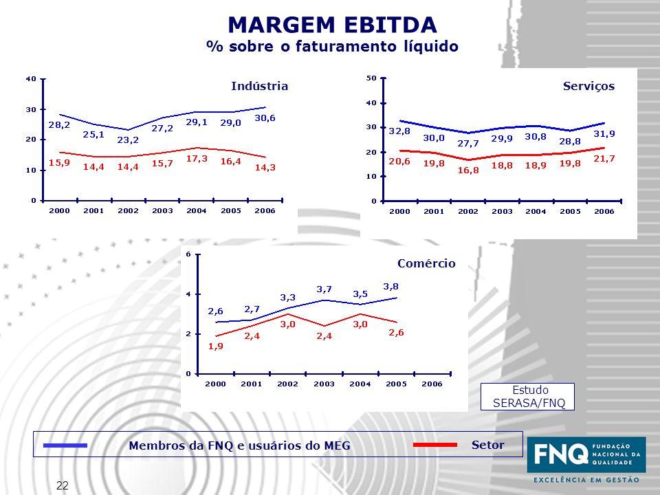 22 MARGEM EBITDA % sobre o faturamento líquido Estudo SERASA/FNQ Indústria Serviços Comércio Membros da FNQ e usuários do MEG Setor