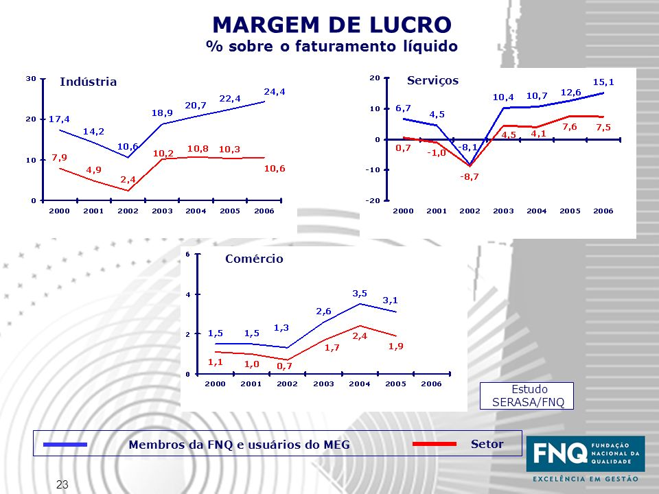23 Estudo SERASA/FNQ Indústria Serviços Comércio MARGEM DE LUCRO % sobre o faturamento líquido Membros da FNQ e usuários do MEG Setor
