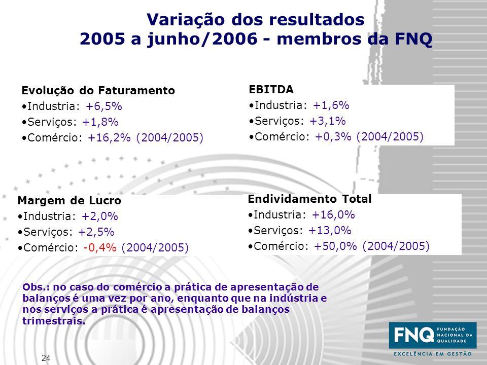 24 Variação dos resultados 2005 a junho/2006 - membros da FNQ Evolução do Faturamento Industria: +6,5% Serviços: +1,8% Comércio: +16,2% (2004/2005) Margem de Lucro Industria: +2,0% Serviços: +2,5% Comércio: -0,4% (2004/2005) Obs.: no caso do comércio a prática de apresentação de balanços é uma vez por ano, enquanto que na indústria e nos serviços a prática é apresentação de balanços trimestrais.