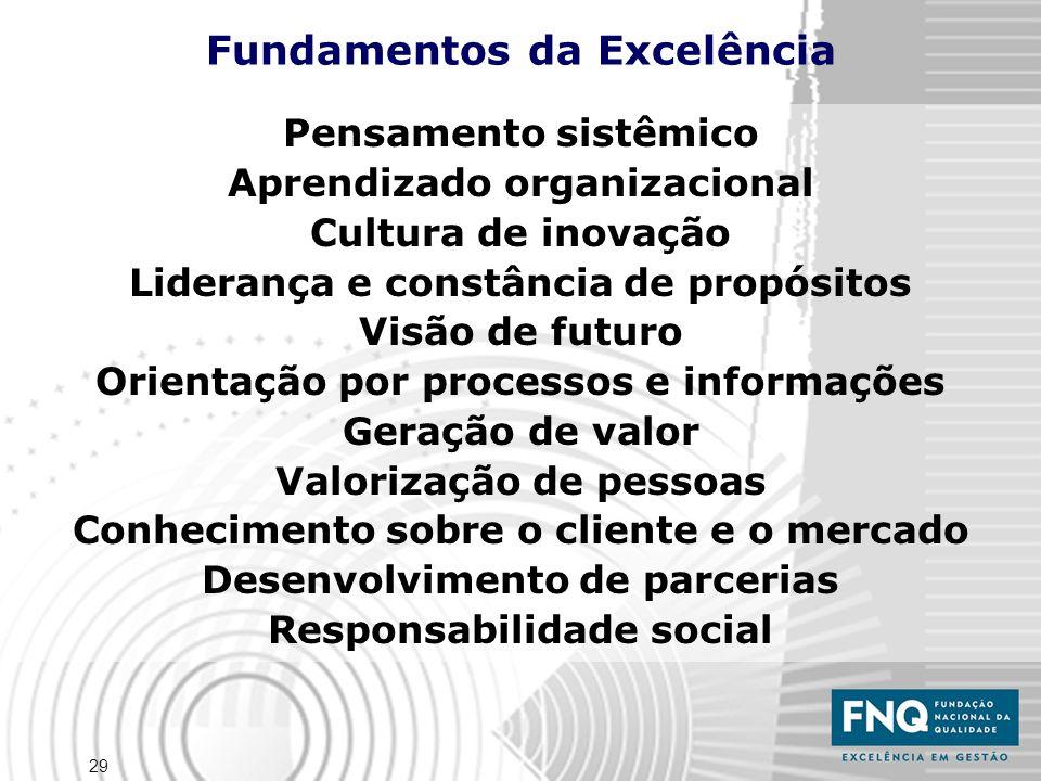 29 Pensamento sistêmico Aprendizado organizacional Cultura de inovação Liderança e constância de propósitos Visão de futuro Orientação por processos e