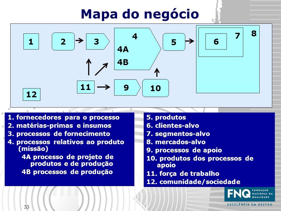 33 1. fornecedores para o processo 2. matérias-primas e insumos 3. processos de fornecimento 4. processos relativos ao produto (missão) 4A processo de