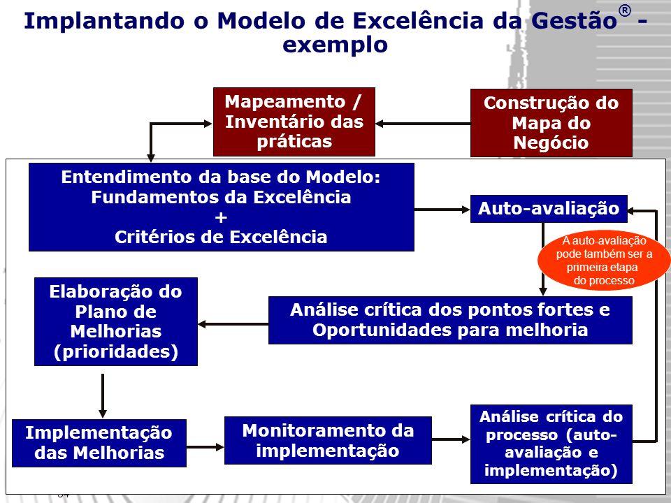 34 Implantando o Modelo de Excelência da Gestão ® - exemplo Análise crítica do processo (auto- avaliação e implementação) Entendimento da base do Modelo: Fundamentos da Excelência + Critérios de Excelência Auto-avaliaçãoAnálise crítica dos pontos fortes e Oportunidades para melhoria Elaboração do Plano de Melhorias (prioridades) Implementação das Melhorias Monitoramento da implementação Mapeamento / Inventário das práticas Construção do Mapa do Negócio A auto-avaliação pode também ser a primeira etapa do processo