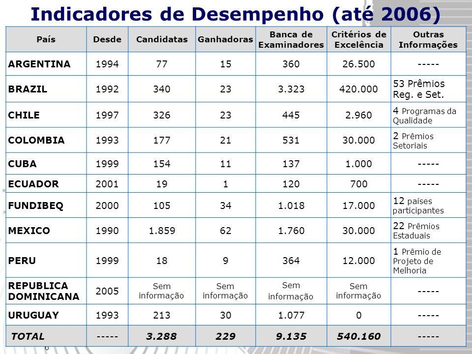 6 PaísDesdeCandidatasGanhadoras Banca de Examinadores Critérios de Excelência Outras Informações ARGENTINA1994771536026.500----- BRAZIL1992340233.323420.000 53 Prêmios Reg.