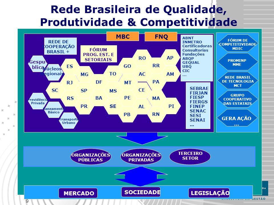 9 Rede Brasileira de Qualidade, Produtividade & Competitividade MBC Gespu- blica DF MG SC PR TO GO FNQ FÓRUM PROG. EST. E SETORIAIS ABNT INMETRO Certi