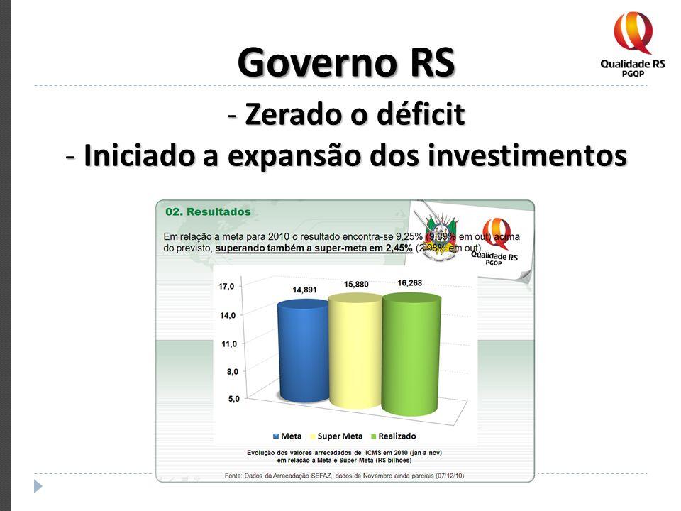 Governo RS - Zerado o déficit - Iniciado a expansão dos investimentos