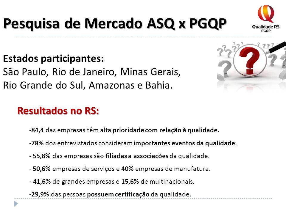 Pesquisa de Mercado ASQ x PGQP Estados participantes: São Paulo, Rio de Janeiro, Minas Gerais, Rio Grande do Sul, Amazonas e Bahia. -84,4 das empresas