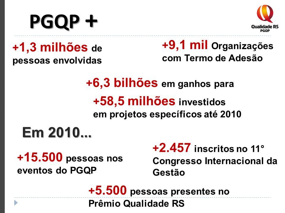 PGQP + + 15.500 pessoas nos eventos do PGQP + 5.500 pessoas presentes no Prêmio Qualidade RS + 2.457 inscritos no 11° Congresso Internacional da Gestã