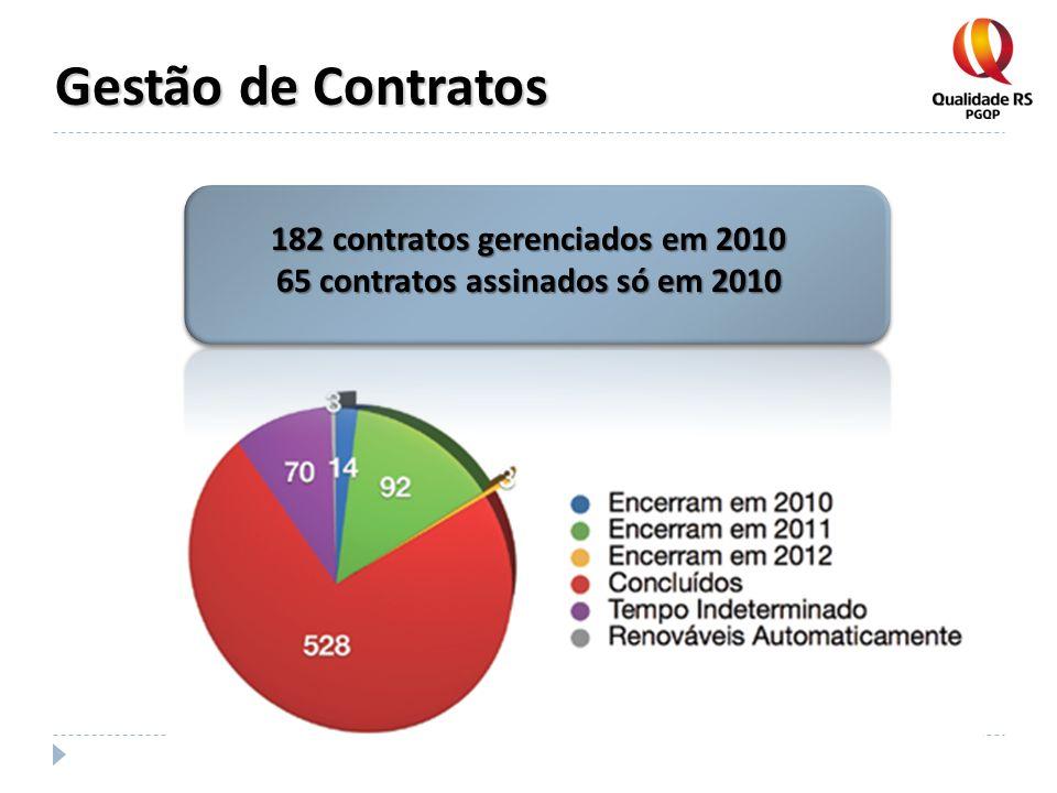 Gestão de Contratos 182 contratos gerenciados em 2010 65 contratos assinados só em 2010
