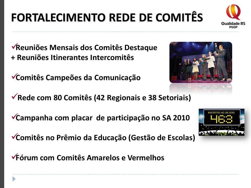 FORTALECIMENTO REDE DE COMITÊS Reuniões Mensais dos Comitês Destaque + Reuniões Itinerantes Intercomitês Comitês Campeões da Comunicação Rede com 80 C