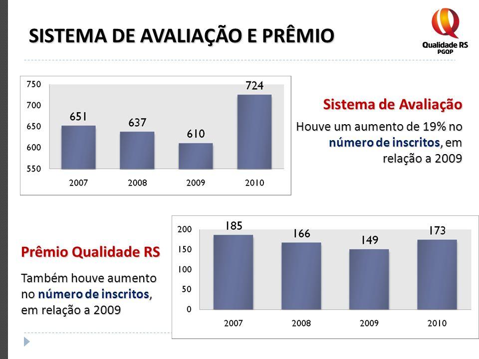 SISTEMA DE AVALIAÇÃO E PRÊMIO Sistema de Avaliação Houve um aumento de 19% no número de inscritos, em relação a 2009 Prêmio Qualidade RS Também houve