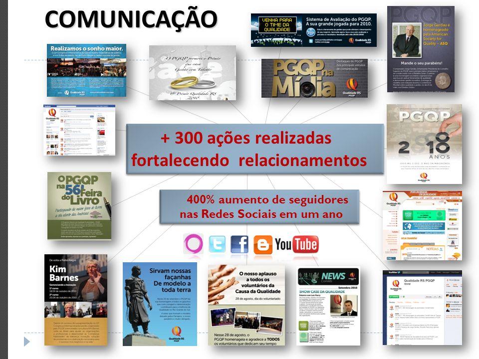 COMUNICAÇÃO + 300 ações realizadas fortalecendo relacionamentos + 300 ações realizadas fortalecendo relacionamentos 400% aumento de seguidores nas Red