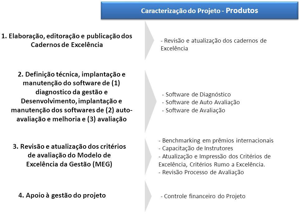 Caracterização do Projeto - Produtos 1. Elaboração, editoração e publicação dos Cadernos de Excelência 2. Definição técnica, implantação e manutenção