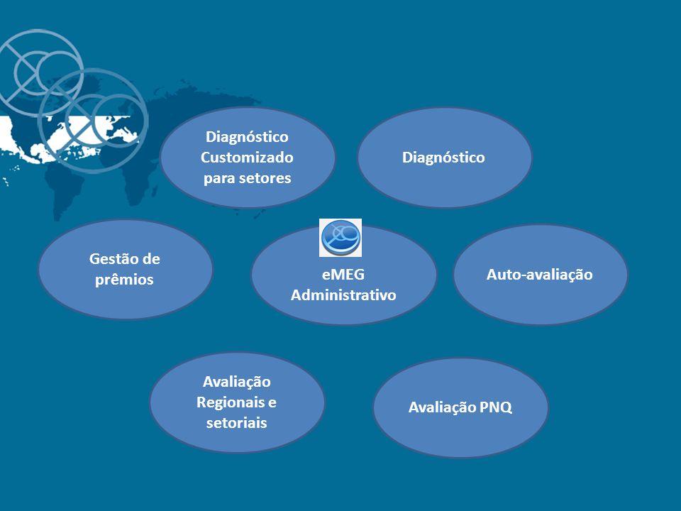 eMEG Administrativo Diagnóstico Auto-avaliação Avaliação PNQ Avaliação Regionais e setoriais Gestão de prêmios Diagnóstico Customizado para setores