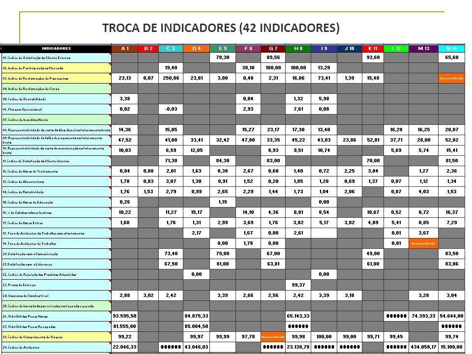 TROCA DE INDICADORES (42 INDICADORES)