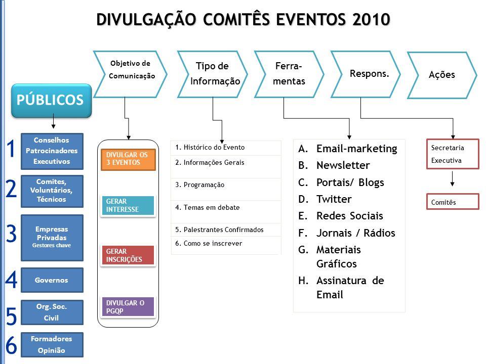 DIVULGAÇÃO COMITÊS EVENTOS 2010 Objetivo de Comunicação Tipo de Informação Ferra- mentas Respons. Ações PÚBLICOS Conselhos Patrocinadores Executivos 1