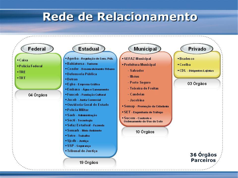 Rede de Relacionamento 36 Órgãos Parceiros