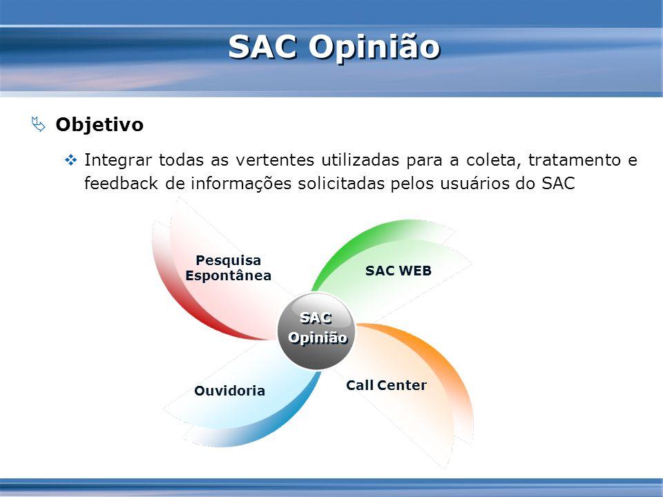 SAC Opinião Objetivo Integrar todas as vertentes utilizadas para a coleta, tratamento e feedback de informações solicitadas pelos usuários do SAC SAC