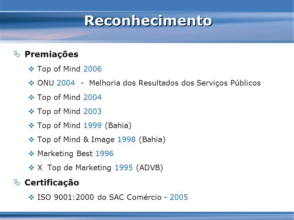 Reconhecimento Premiações Top of Mind 2006 ONU 2004 - Melhoria dos Resultados dos Serviços Públicos Top of Mind 2004 Top of Mind 2003 Top of Mind 1999