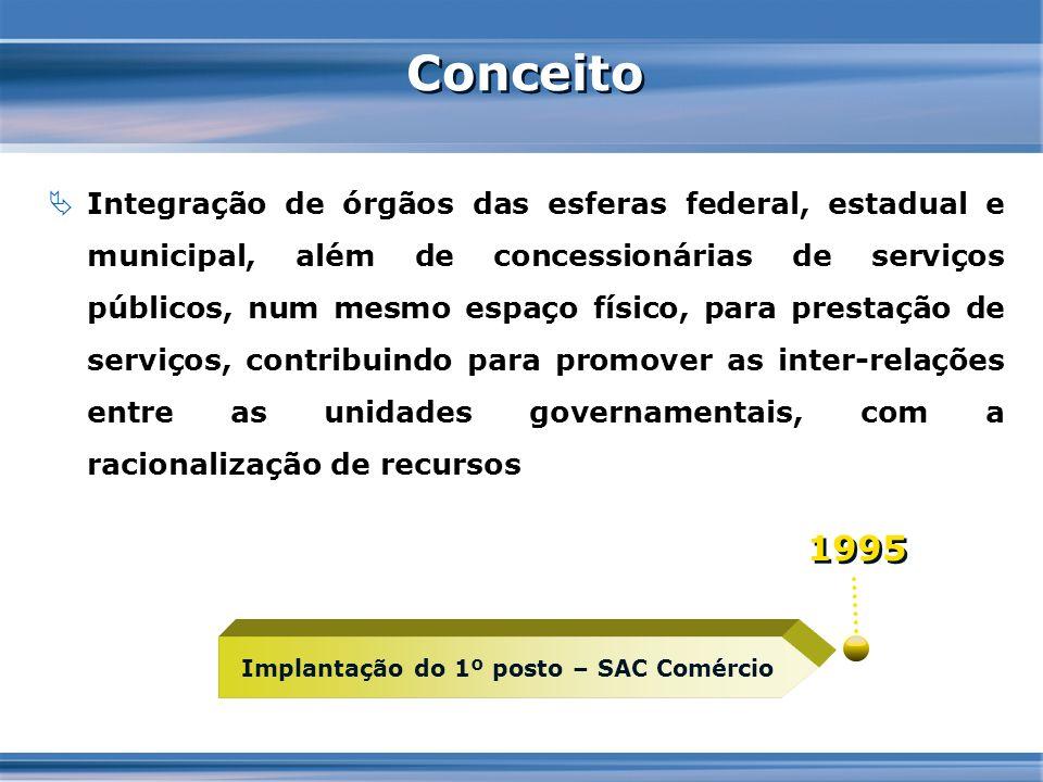 Conceito Integração de órgãos das esferas federal, estadual e municipal, além de concessionárias de serviços públicos, num mesmo espaço físico, para p