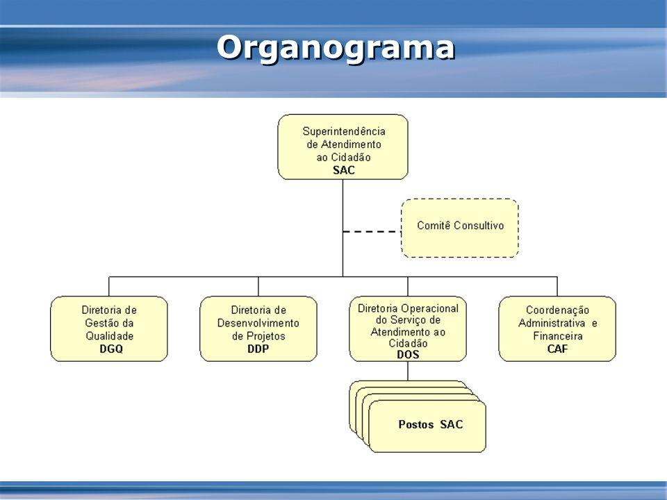 Expansão do Modelo SAC
