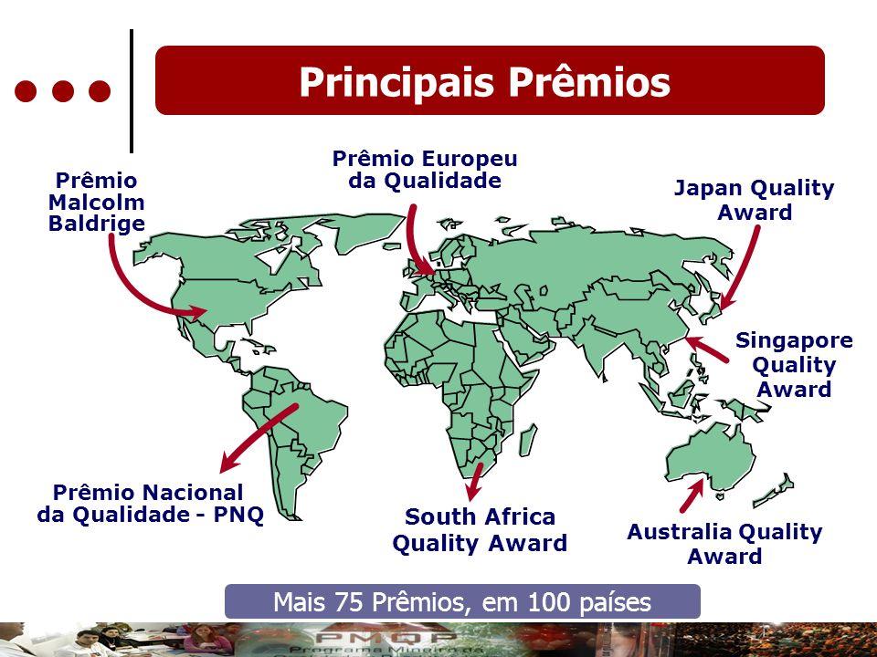 Principais Prêmios Japan Quality Award Prêmio Europeu da Qualidade Prêmio Malcolm Baldrige Prêmio Nacional da Qualidade - PNQ Singapore Quality Award