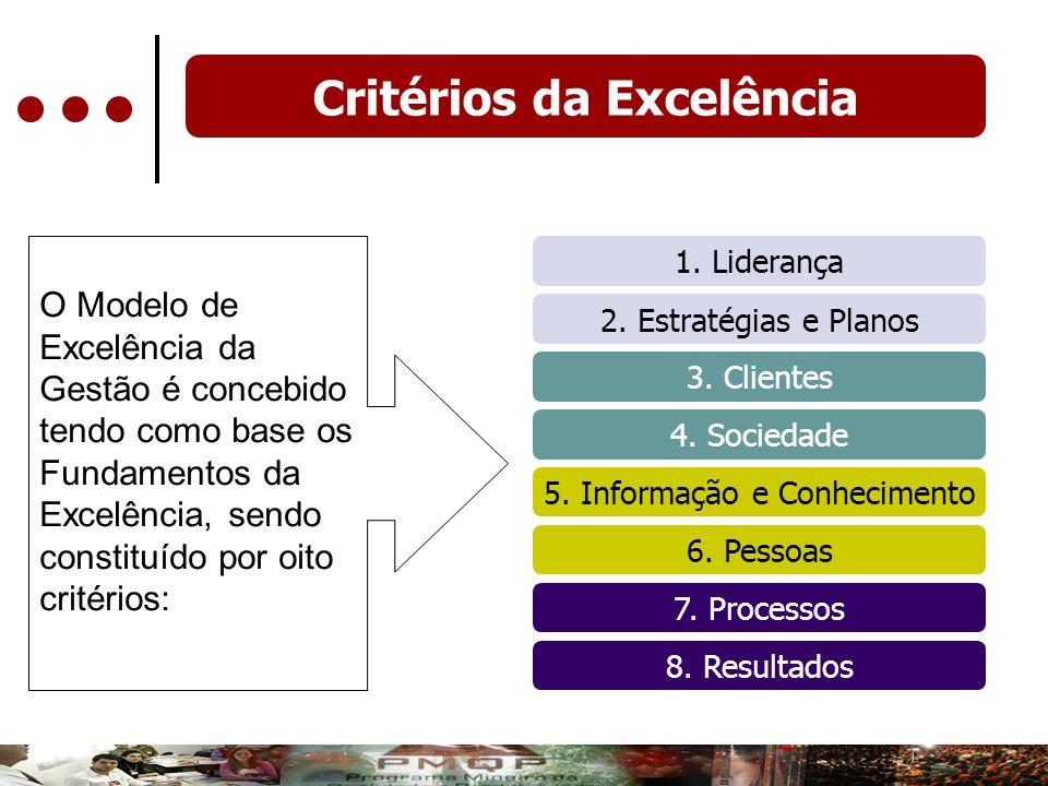 Critérios da Excelência 1. Liderança 2. Estratégias e Planos 5. Informação e Conhecimento 6. Pessoas 3. Clientes 4. Sociedade 7. Processos 8. Resultad