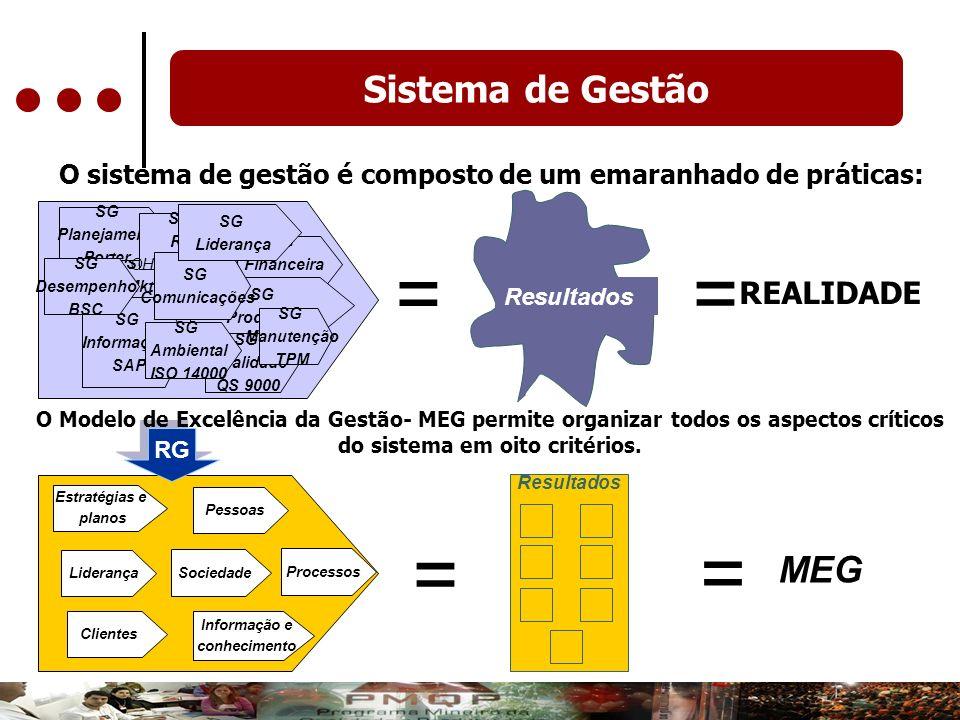 Sistema de Gestão SG Qualidade QS 9000 SG Mkt SG Financeira Casa Matriz SG Planejamento Porter SG Informações SAP SG Produção SG Ambiental ISO 14000 S