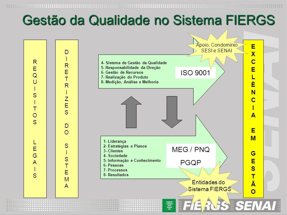 4- Sistema de Gestão da Qualidade 5- Responsabilidade da Direção 6- Gestão de Recursos 7- Realização do Produto 8- Medição, Análise e Melhoria REQUISI