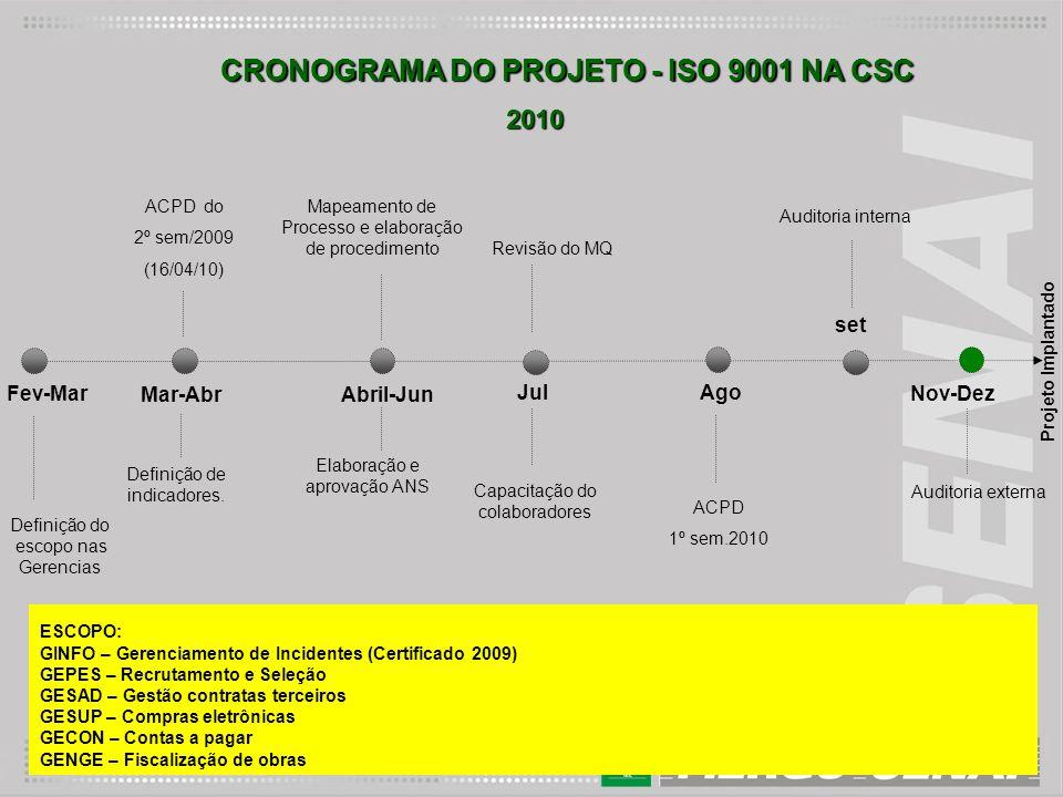 CRONOGRAMA DO PROJETO - ISO 9001 NA CSC Definição do escopo nas Gerencias Fev-Mar Nov-Dez Projeto Implantado Mar-AbrAbril-Jun JulAgo ESCOPO: GINFO – G