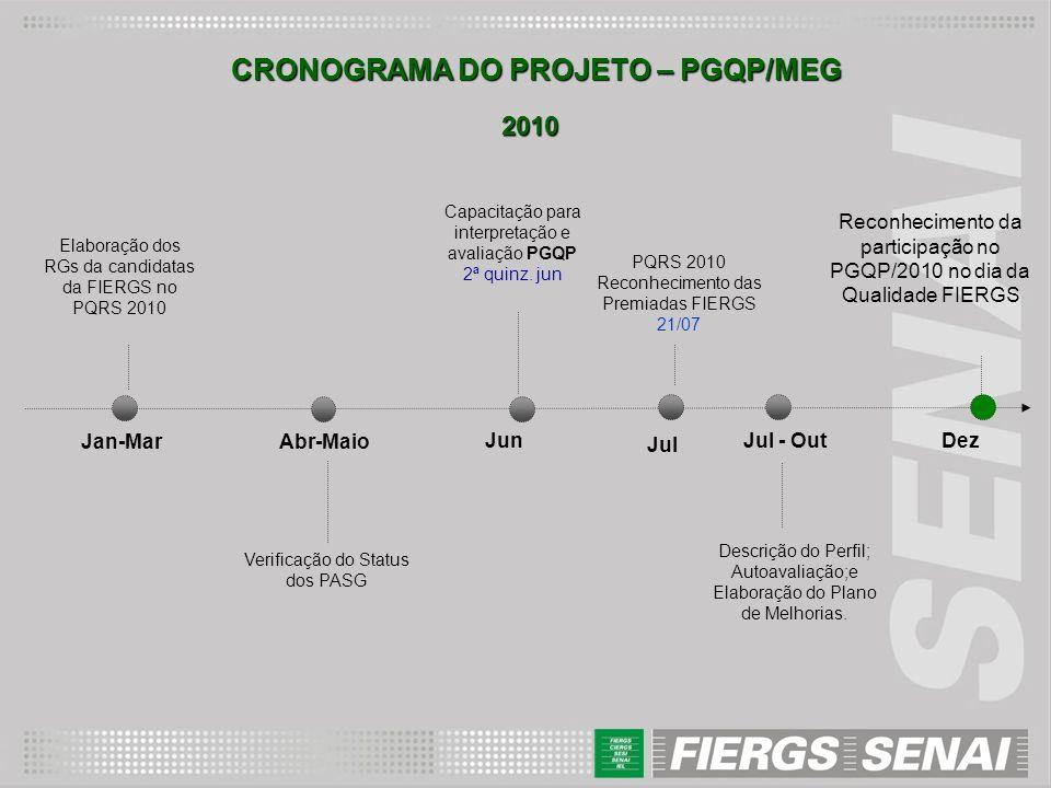 Dez Jan-MarAbr-Maio JunJul - Out Elaboração dos RGs da candidatas da FIERGS no PQRS 2010 Capacitação para interpretação e avaliação PGQP 2ª quinz. jun