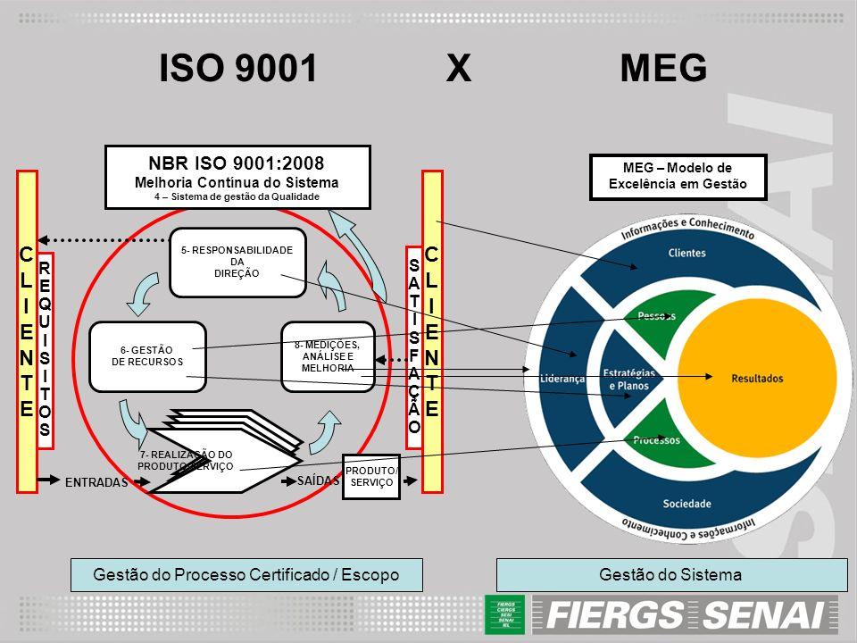 ISO 9001 X MEG CLIENTECLIENTE CLIENTECLIENTE REQUISITOSREQUISITOS SATISFAÇÃOSATISFAÇÃO NBR ISO 9001:2008 Melhoria Contínua do Sistema 4 – Sistema de g