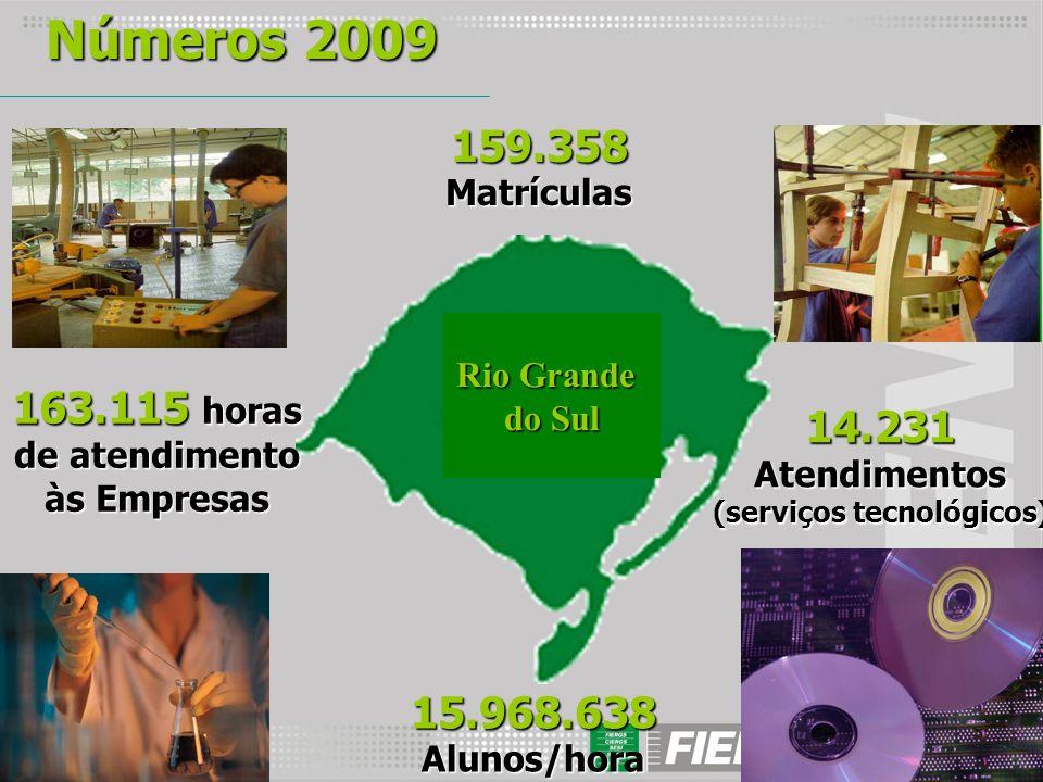 Números 2009 159.358 Matrículas 15.968.638 Alunos/hora 14.231 Atendimentos (serviços tecnológicos) 163.115 horas de atendimento às Empresas Rio Grande