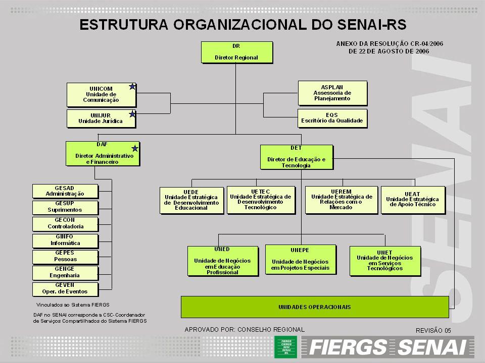 DIRETRIZES Missão: Promover a educação profissional e tecnológica, a inovação e a transferência de tecnologias industriais, contribuindo para elevar a competitividade da Indústria Brasileira.