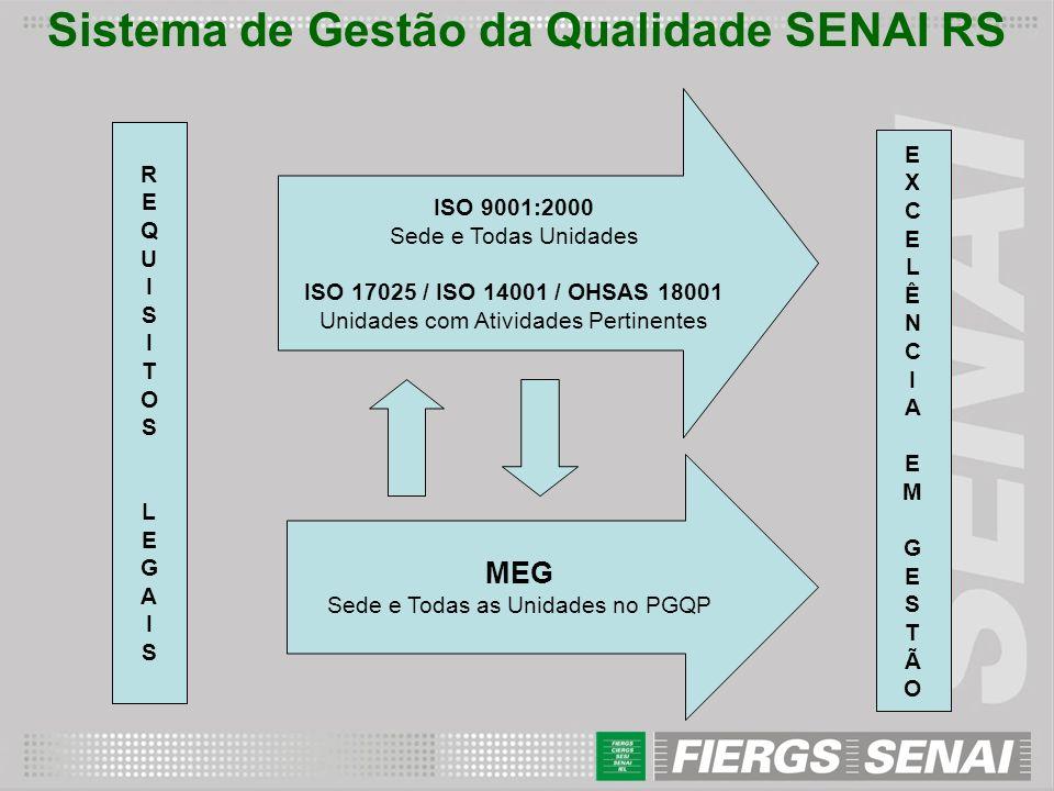 COMITÊ SETORIAL SENAI Criado em 1994 Atualmente são 77 Organizações Aderidas: - 64 Unidades Operacionais do SENAI + SEDE do SENAI/RS; - 13 Organizações do Sistema FIERGS.
