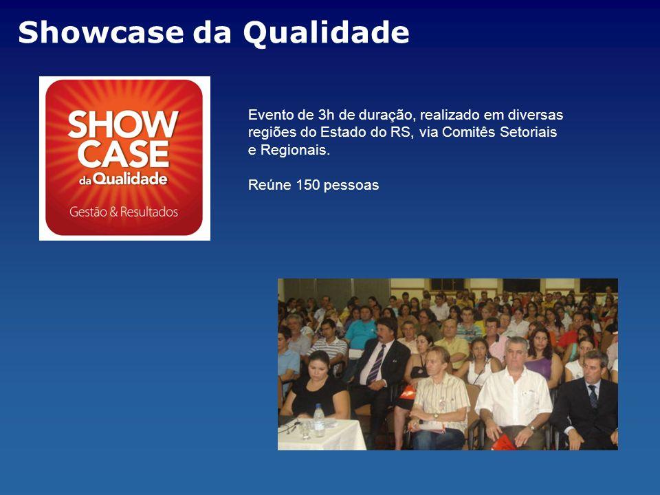 Showcase da Qualidade Evento de 3h de duração, realizado em diversas regiões do Estado do RS, via Comitês Setoriais e Regionais. Reúne 150 pessoas