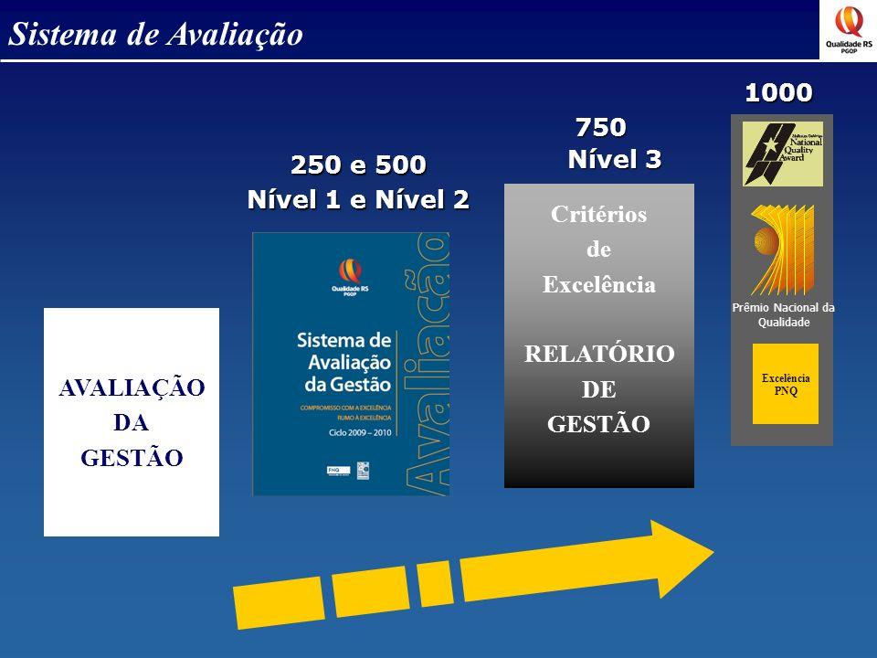 Sistema de Avaliação Excelência PNQ AVALIAÇÃO DA GESTÃO 250 e 500 Nível 1 e Nível 2 750 750 Nível 3 Prêmio Nacional da Qualidade Critérios de Excelênc