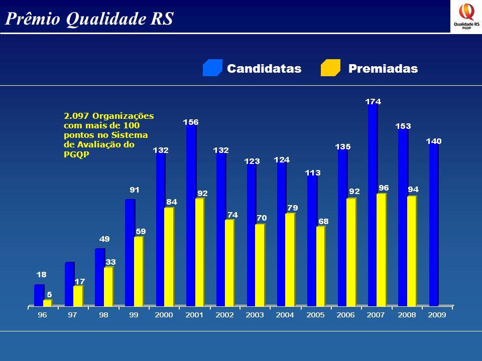 CandidatasPremiadas Prêmio Qualidade RS 2.097 Organizações com mais de 100 pontos no Sistema de Avaliação do PGQP