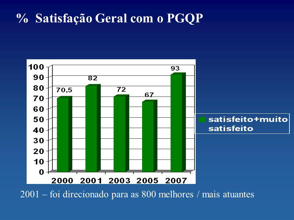 % Satisfação Geral com o PGQP 2001 – foi direcionado para as 800 melhores / mais atuantes