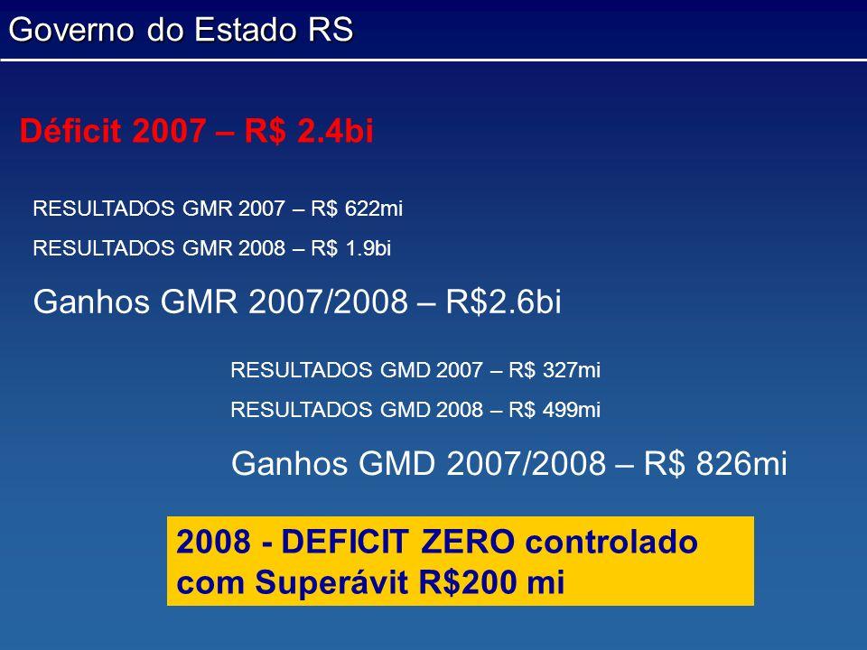 Governo do Estado RS 2008 - DEFICIT ZERO controlado com Superávit R$200 mi RESULTADOS GMR 2007 – R$ 622mi RESULTADOS GMR 2008 – R$ 1.9bi Ganhos GMR 20
