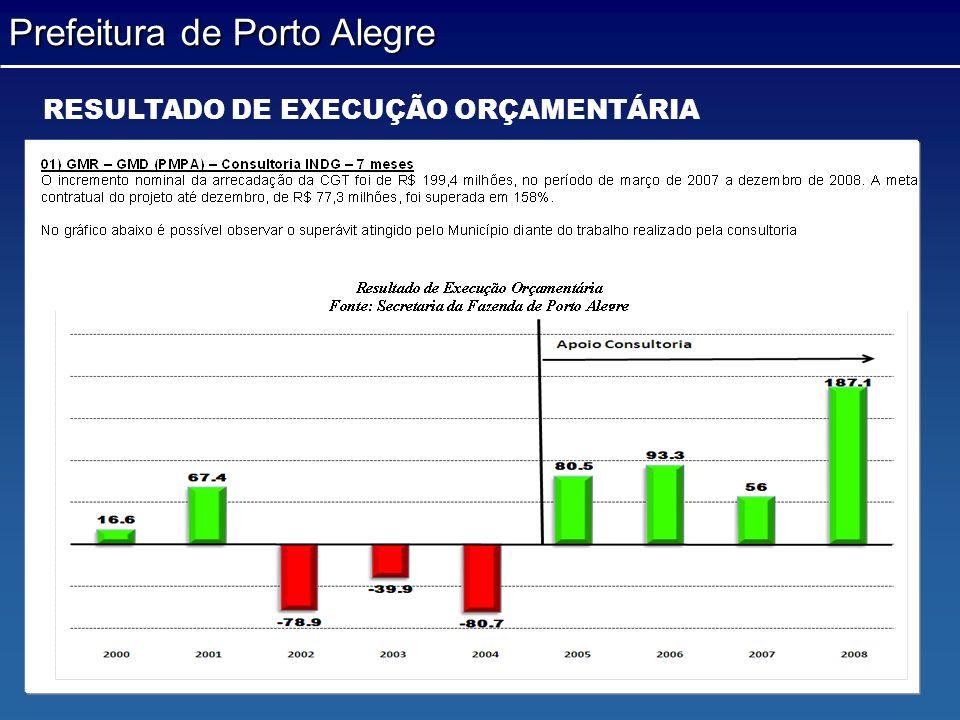 Prefeitura de Porto Alegre RESULTADO DE EXECUÇÃO ORÇAMENTÁRIA