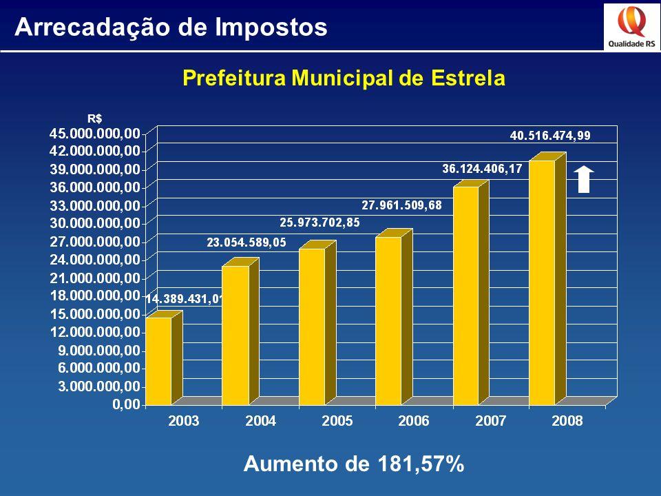 Arrecadação de Impostos Prefeitura Municipal de Estrela R$ Aumento de 181,57%