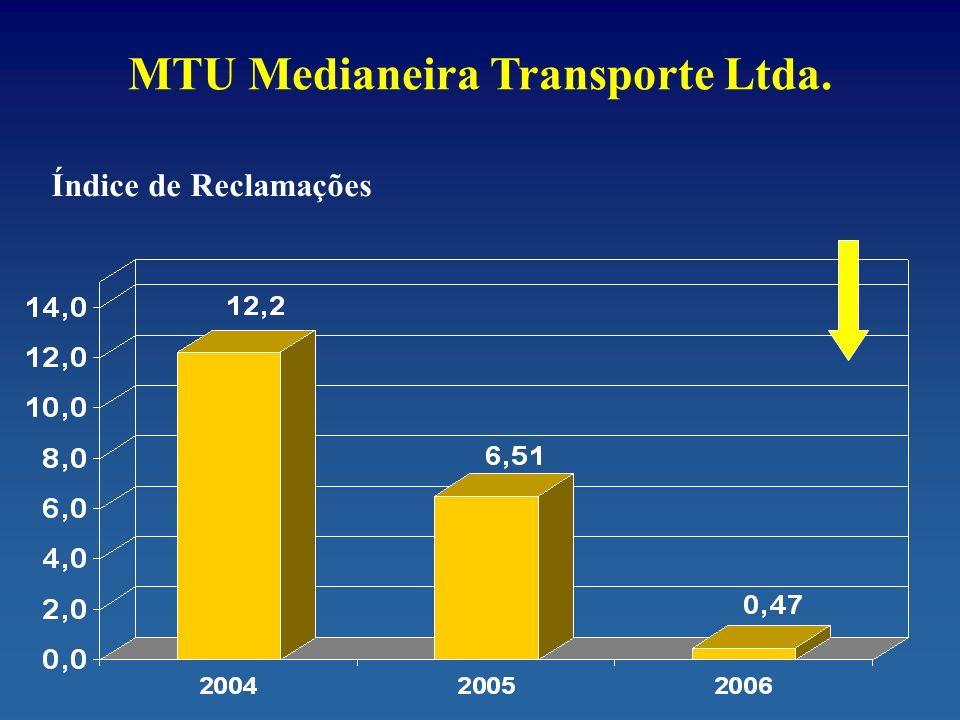 MTU Medianeira Transporte Ltda. Índice de Reclamações