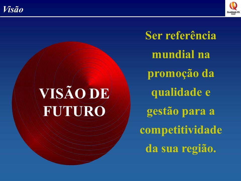 Ser referência mundial na promoção da qualidade e gestão para a competitividade da sua região. Visão VISÃO DE FUTURO