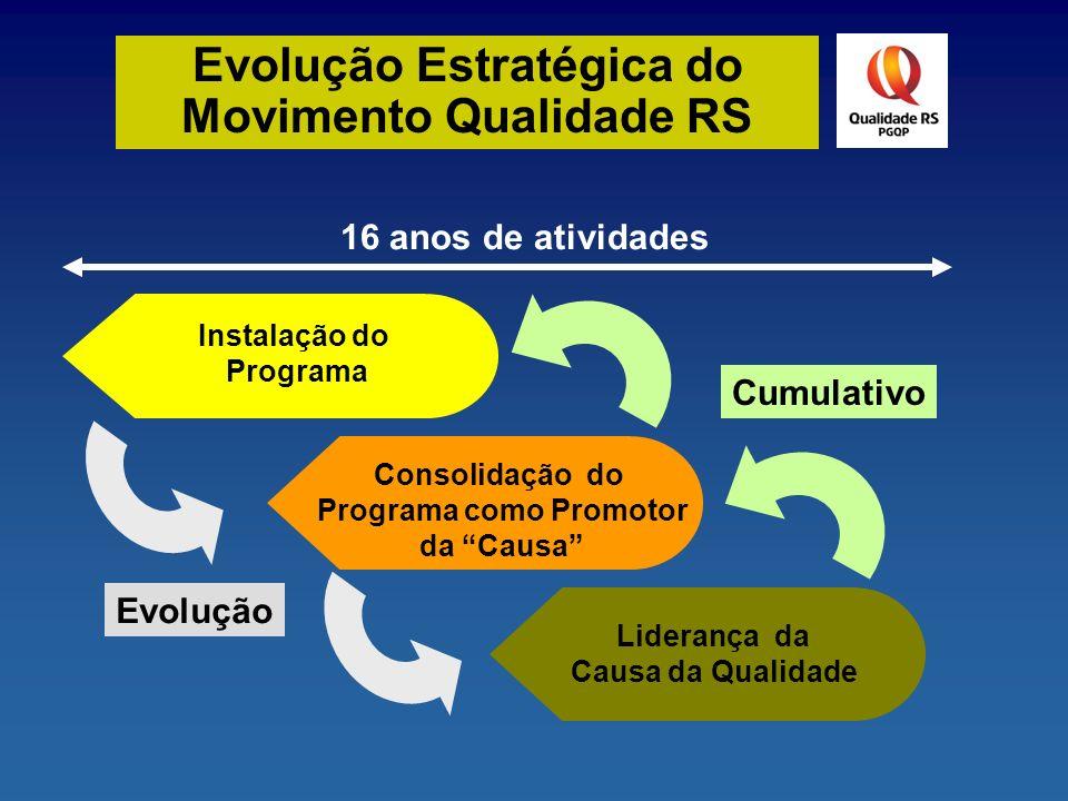Requisitos Recomendáveis Prêmio Qualidade RS Objetivos Instrumento de reconhecimento às organizações que demonstrem, em avaliações especializadas, um modelo de gestão em sintonia com os critérios do Sistema de Avaliação adotado pelo PGQP.