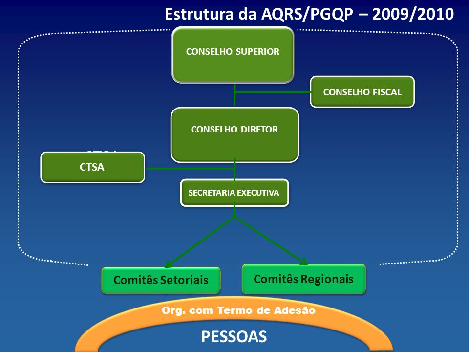 Estrutura da AQRS/PGQP – 2009/2010 CONSELHO DIRETOR CONSELHO FISCAL SECRETARIA EXECUTIVA Comitês Setoriais Comitês Regionais PESSOAS Org. com Termo de